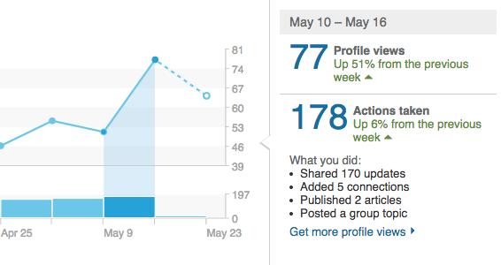viewed-increase