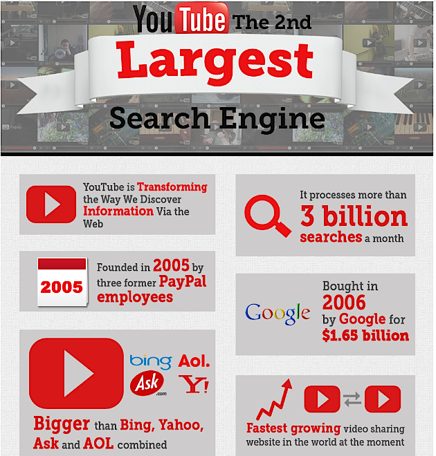 YouTube second largest search engine