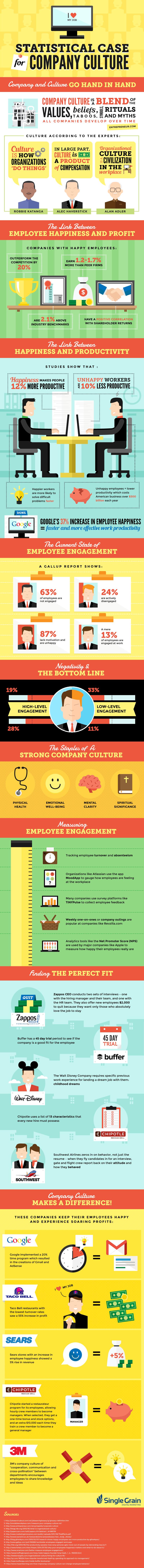 company culture statistics