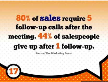 sales-followups