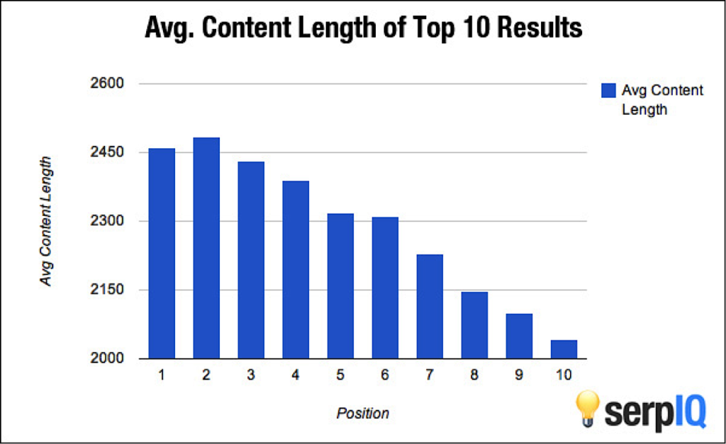 10x Content Marketing Examples(