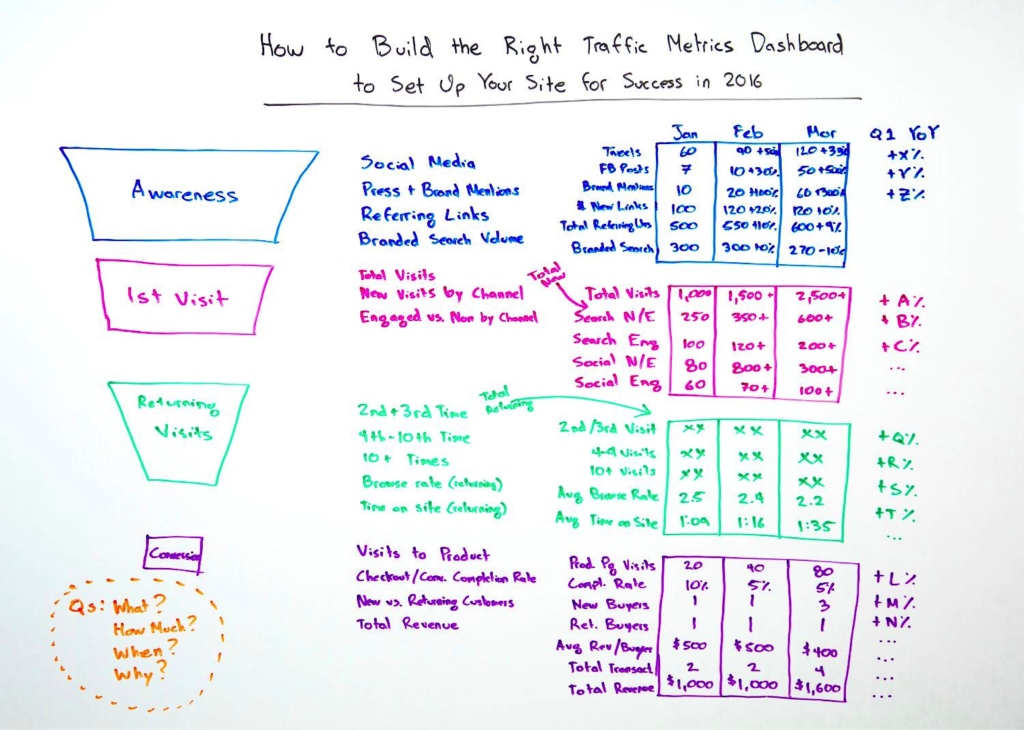 How To Build A Self-Sustaining Content Marketing Engine