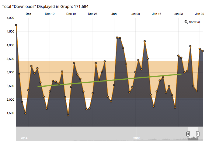 Growth Everywhere downloads graph