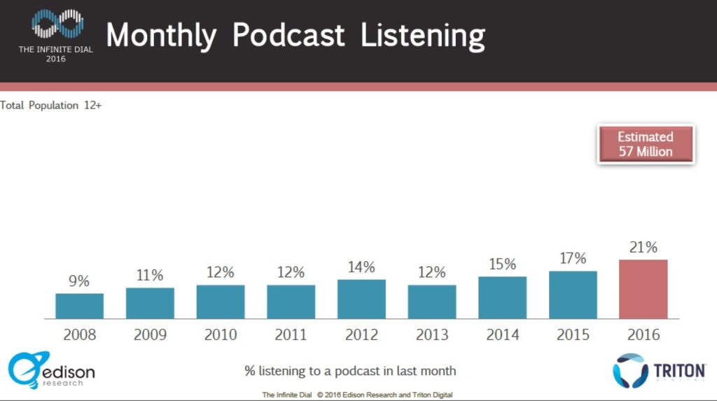 Podcast-statistics-2016-1-1