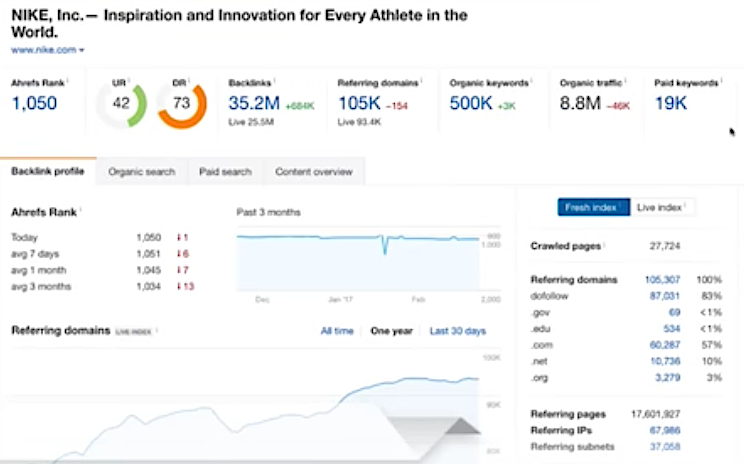 Ahrefs Nike Competitive Analysis