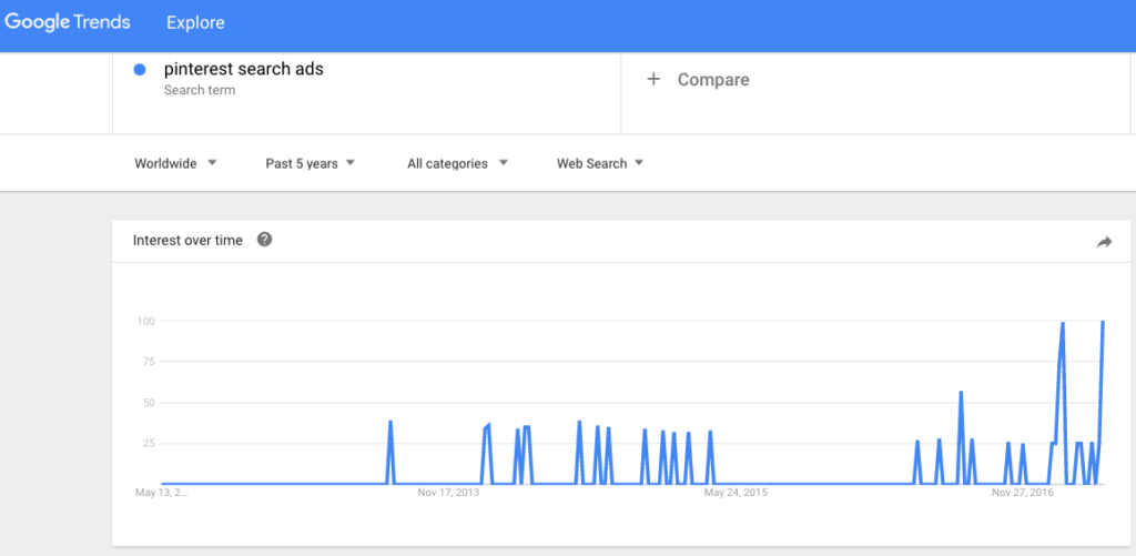 Google Trends Pinterest search ads