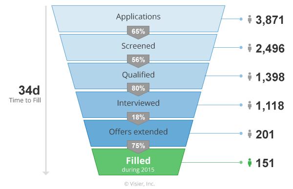 visier-recruitment-funnel